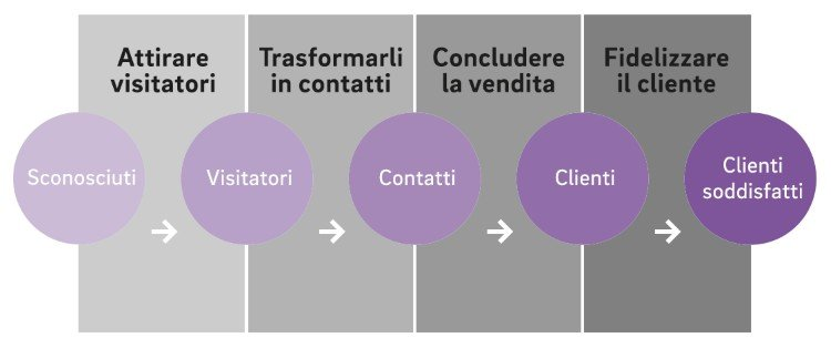 Come funziona l'inbound marketing: le 4 fasi